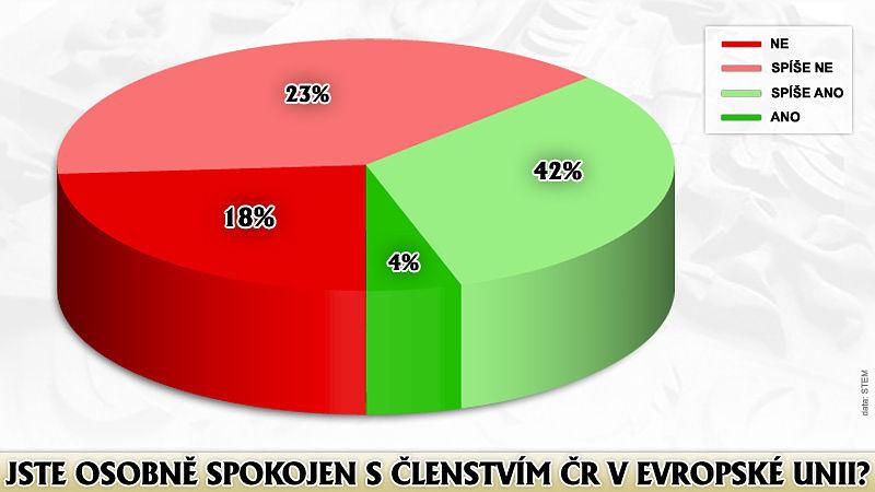 Průzkumy veřejného mínění